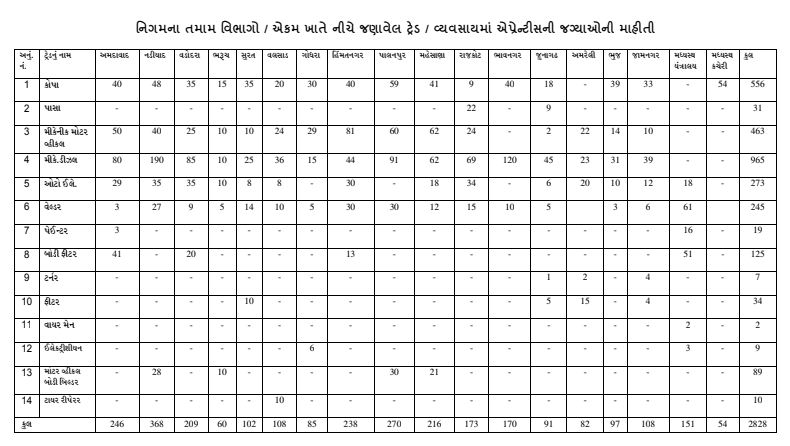 GSRTC 2828 Apprentice bharti