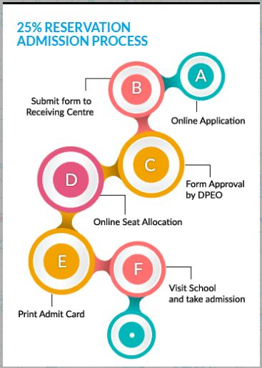 rte admission chart