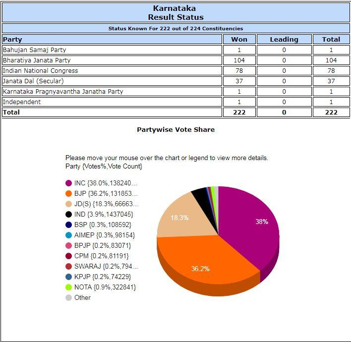 karnataka result status