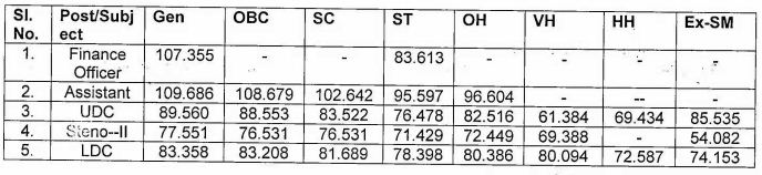 kvs ldc cut off mark