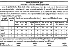 Gujarat Agricultural University Recruitment