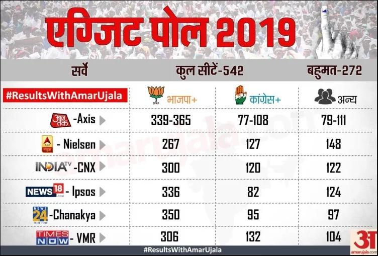 lok sabha exit poll 2019